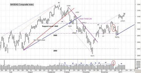 NASDAQ Idx