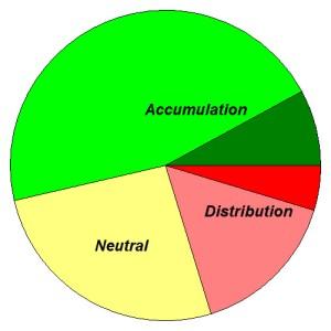 S&P 1500 Accum-Distrib