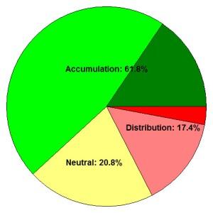 Accum-Distrib