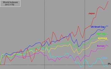 World Indexes