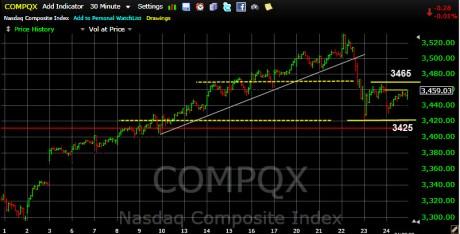 NASDAQ Comp Index