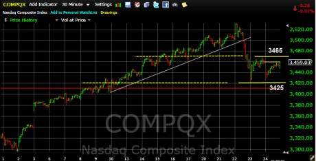 NASDAQ Comp Index