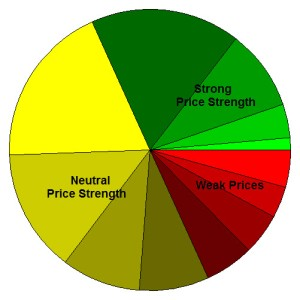 Price Strength