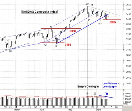 NASDAQ Comp