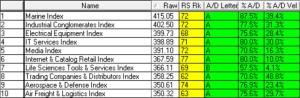 Top 10 Sectors