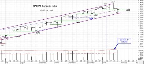 NASDAQ week