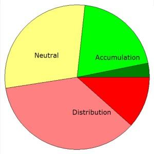 Accum Distrib