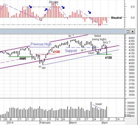 NASDAQ blog