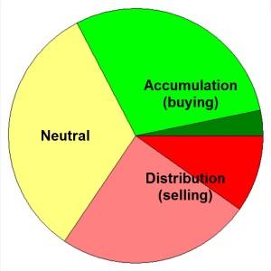 Accum - Distrib
