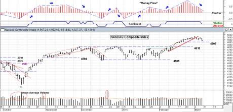 Blog Chart NASDAQ