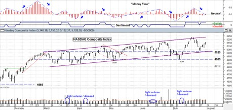 Blog NASDAQ