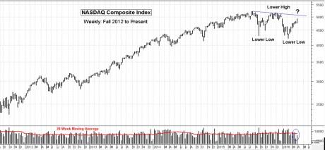 NASDAQ weekly