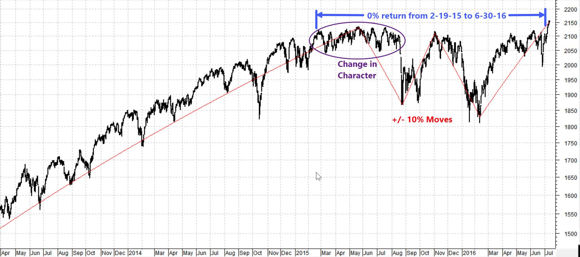 S&P 500 Perspective