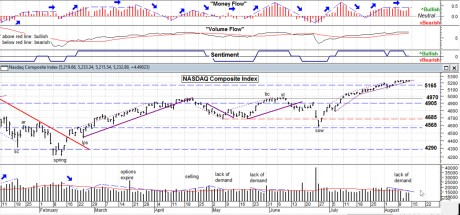 What does narrow bollinger bands mean